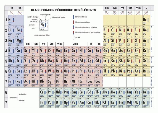 Classification p riodique des l ments i6doc for L tableau periodique en hebreu